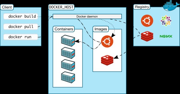 Docker screenshot 1